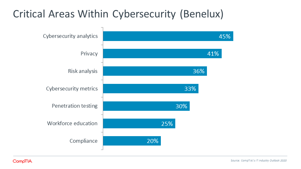 Critical Areas Within Cybersecurity (Benelux)
