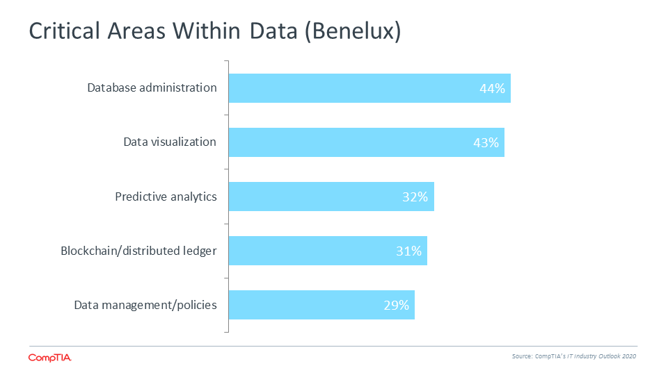 Critical Areas Within Data (Benelux)