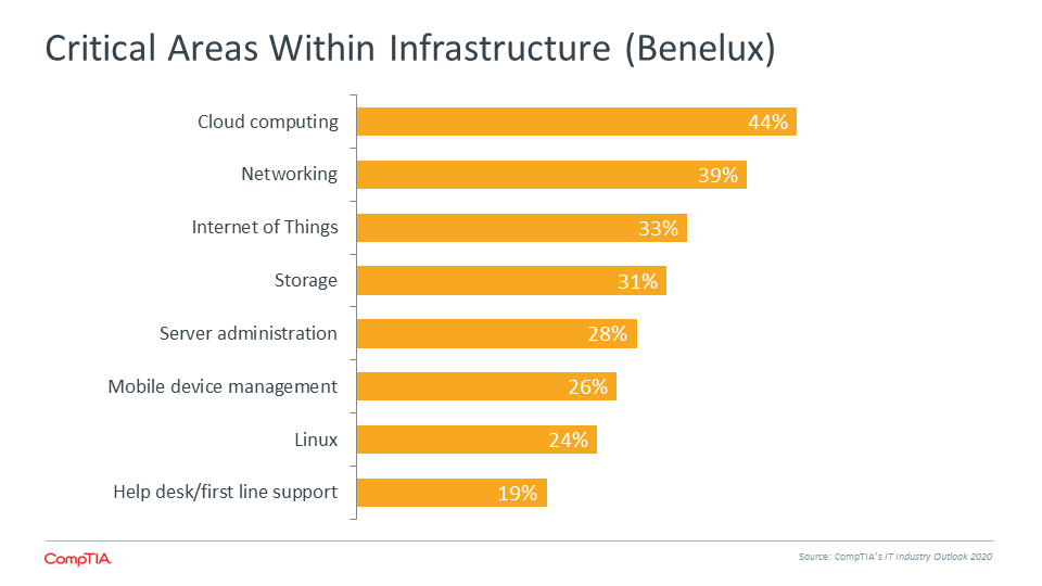 Critical Areas Within Infrastructure (Benelux)