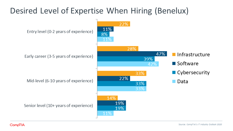 Desired Level of Expertise When Hiring (Benelux)
