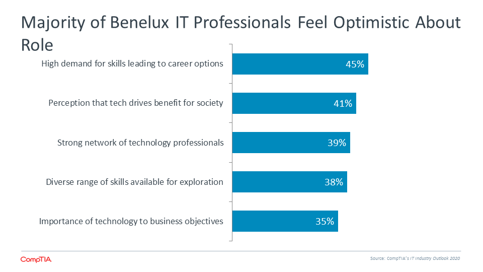 Majority of Benelux IT Professionals Feel Optimistic About Role