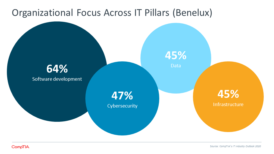 Organizational Focus Across IT Pillars (Benelux)
