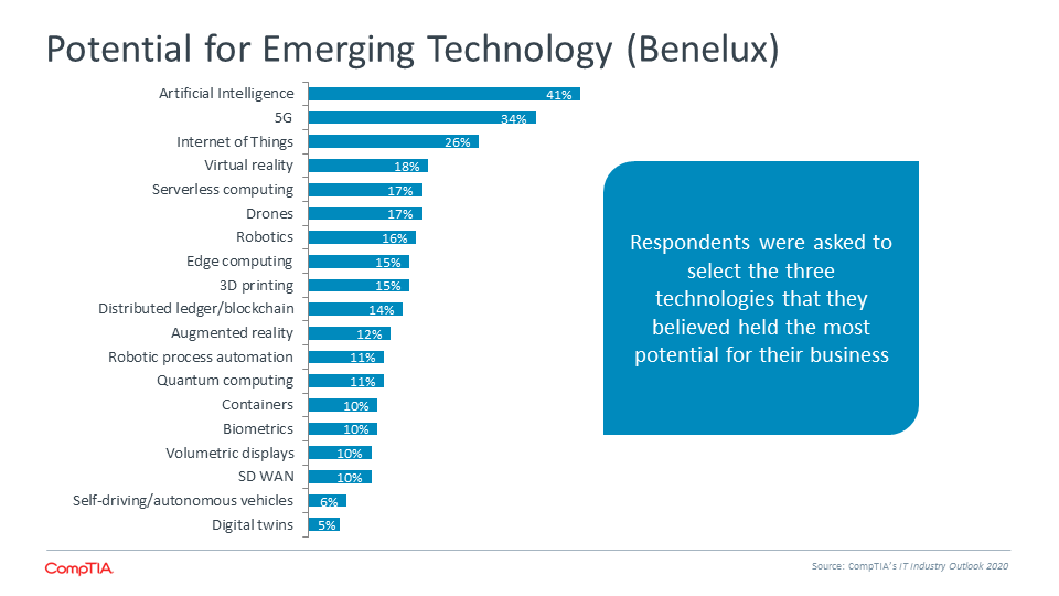 Potential for Emerging Technology (Benelux)