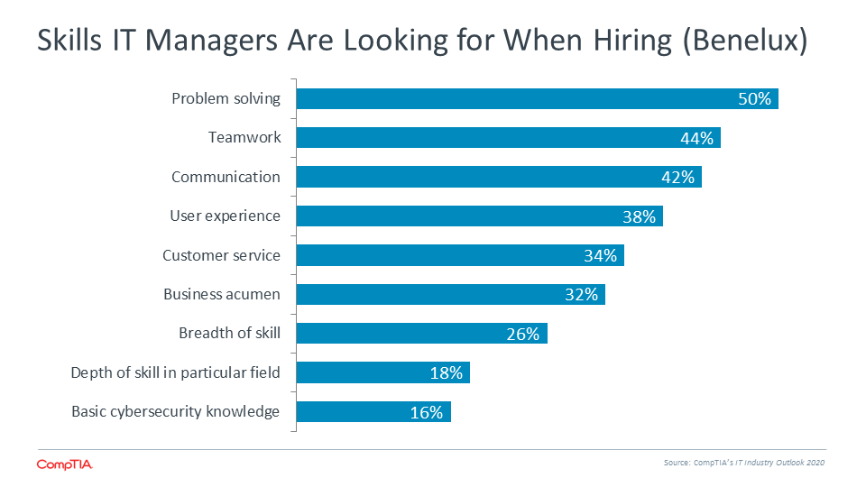 Skills IT Managers Are Looking for When Hiring (Benelux)