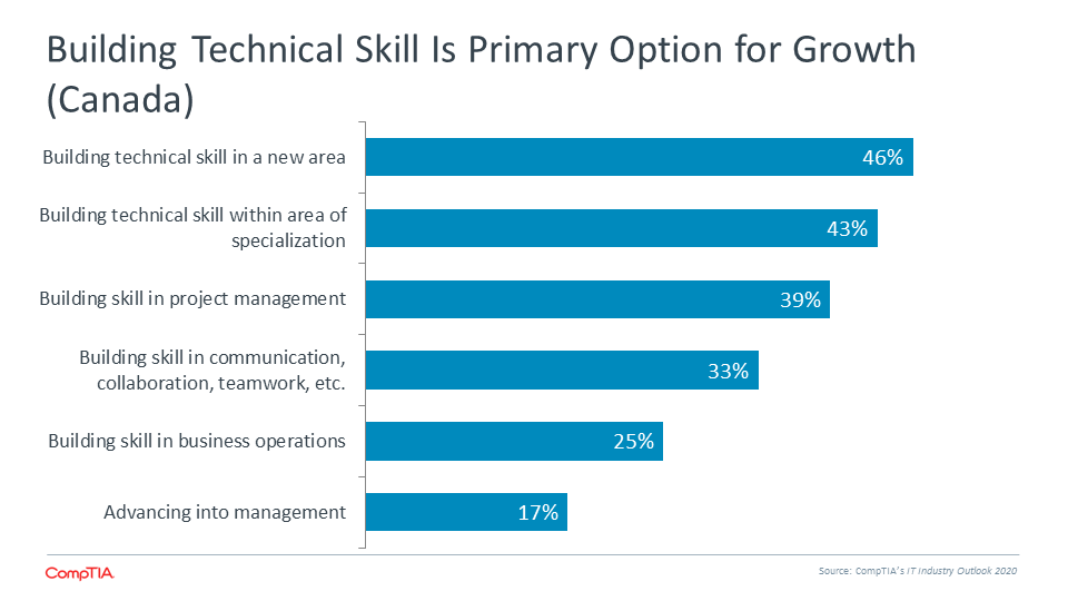 Building Technical Skill is Primary Option for Growth (Canada)
