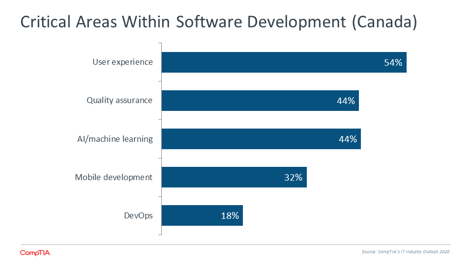 Critical Areas Within Software Development (Canada)