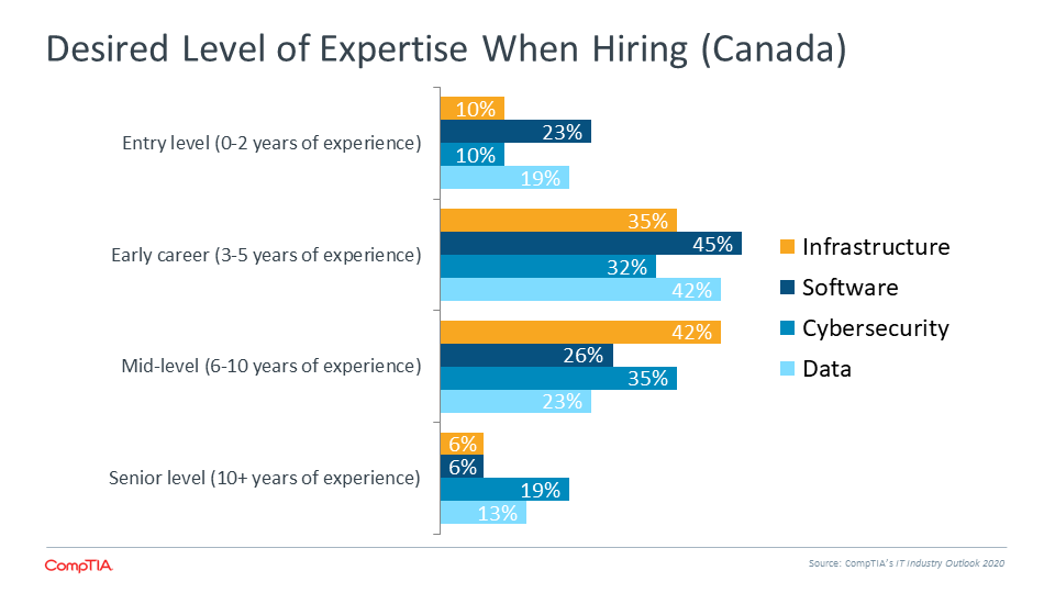 Desired Level of Expertise When Hiring (Canada)
