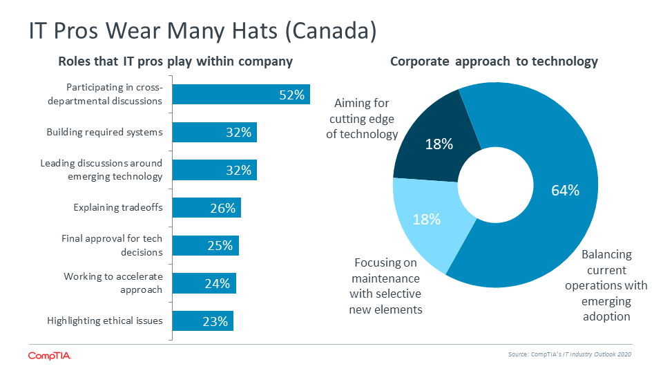 IT Pros Wear Many Hats (Canada)