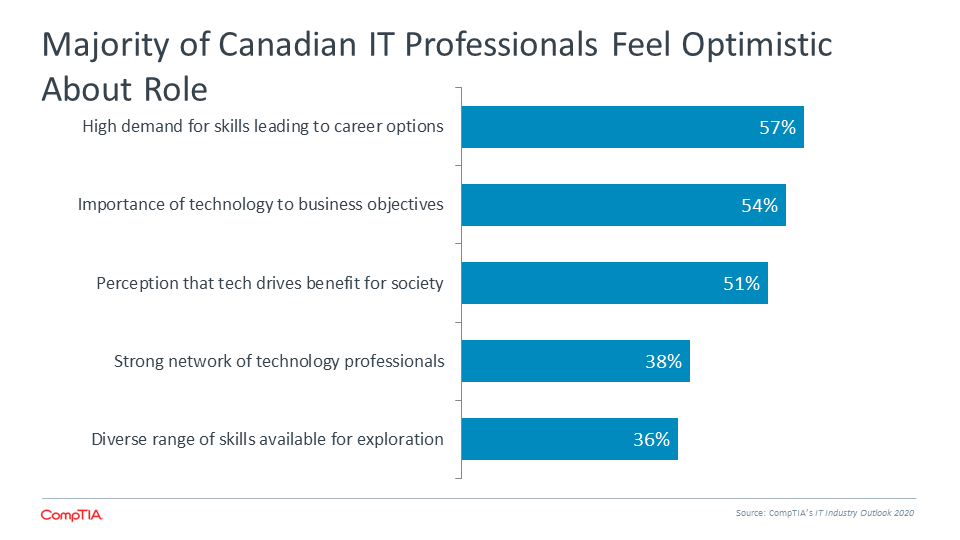 Majority of Canadian IT Professionals Feel Optimistic About Role