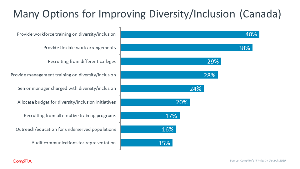 Many Options for Improving Diversity Inclusion (Canada)