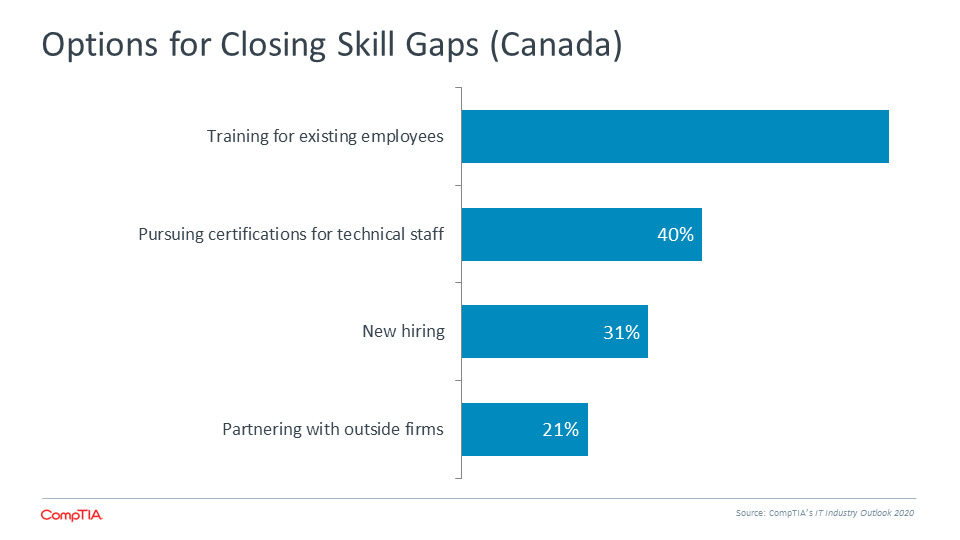 Options for Closing Skill Gaps (Canada)