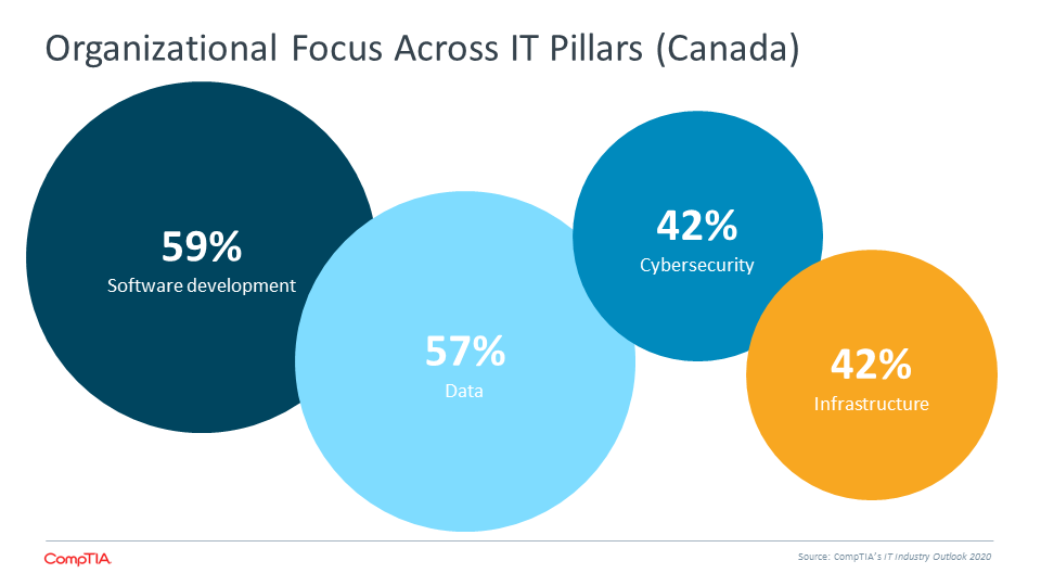 Organizational Focus Across IT Pillars (Canada)