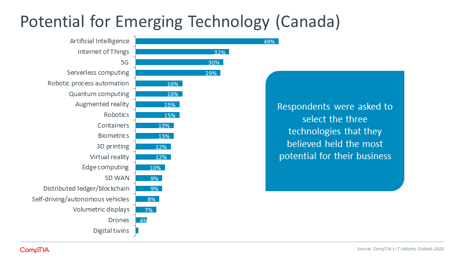 Potential for Emerging Technology (Canada)