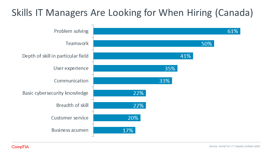 Skills IT Managers Are Looking for When Hiring (Canada)