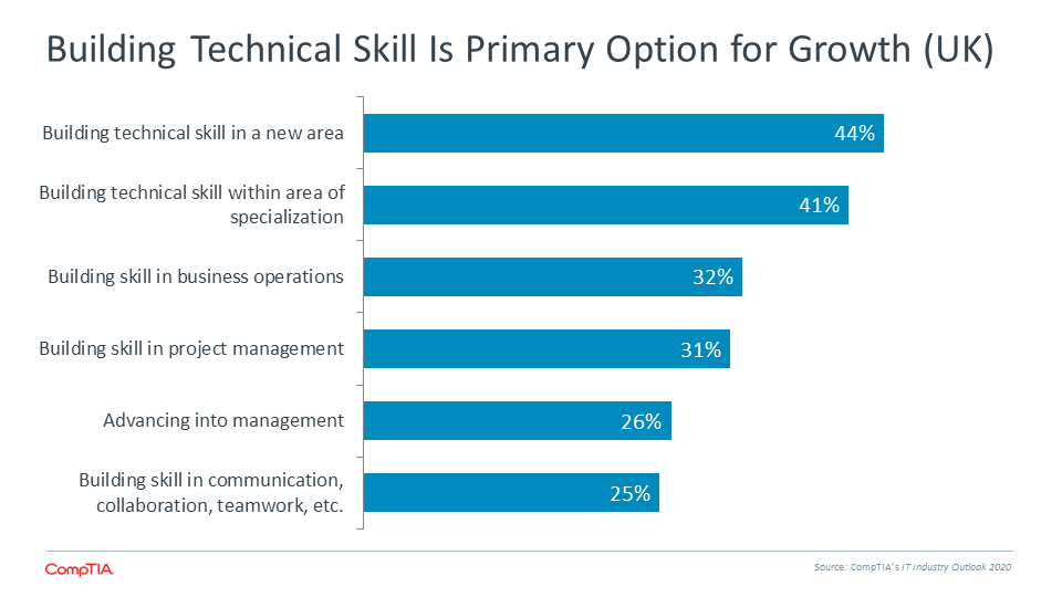 Building Technical Skill is Primary Option for Growth (UK)