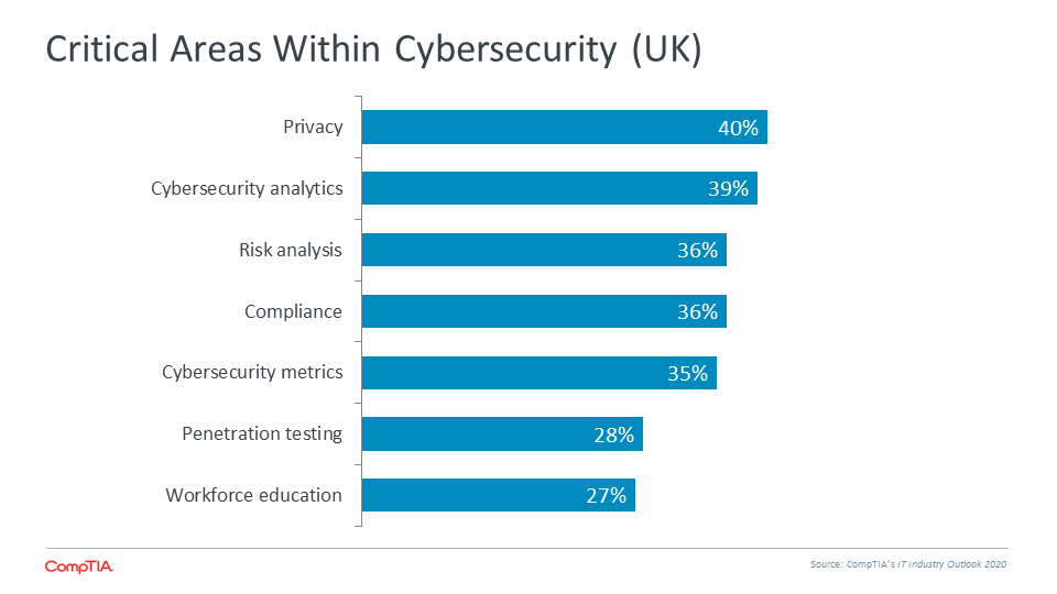 Critical Areas Within Cybersecurity (UK)