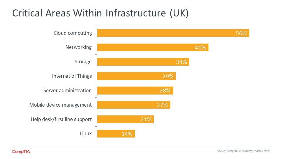 Critical Areas Within Infrastructure (UK)