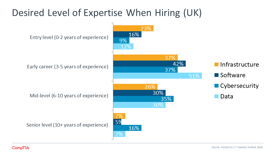 Desired Level of Expertise When Hiring (UK)