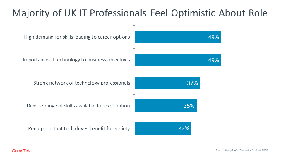 Majority of UK IT Professionals Feel Optimistic About Role