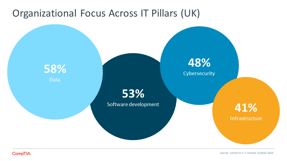 Organizational Focus Across IT Pillars (UK)