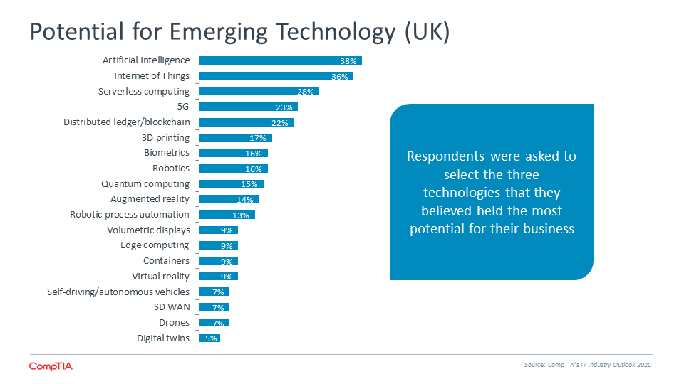 Potential for Emerging Technology (UK)