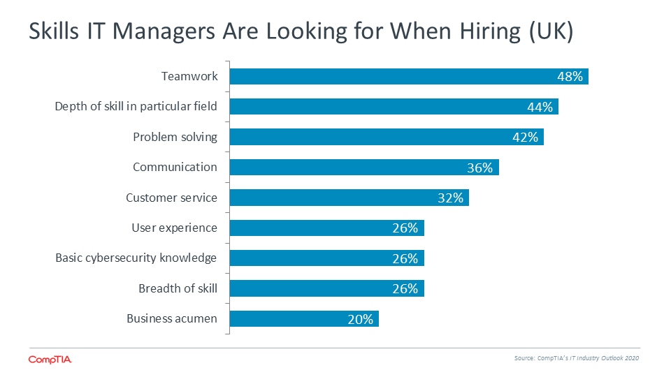 Skills IT Managers Are Looking for When Hiring (UK)