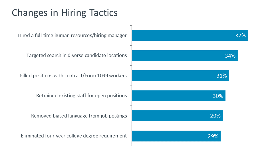Changes in Hiring Tactics