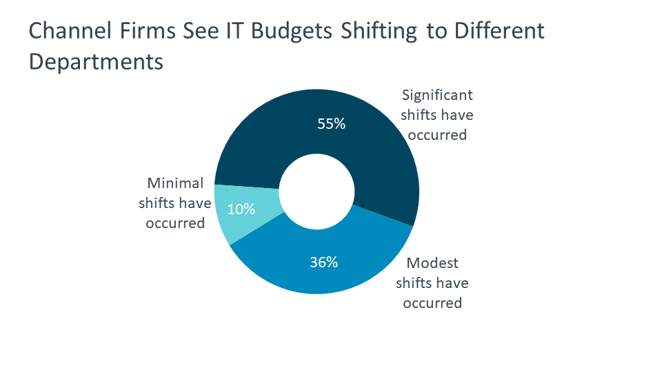 Channel Firms See IT Budgets Shifting to Different Departments