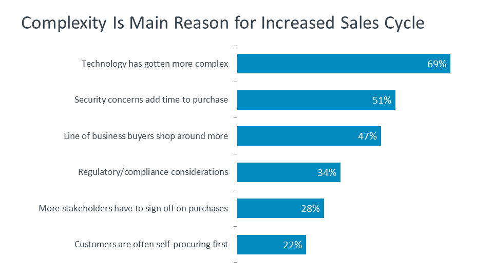 Complexity Is Main Reason for Increased Sales Cycle