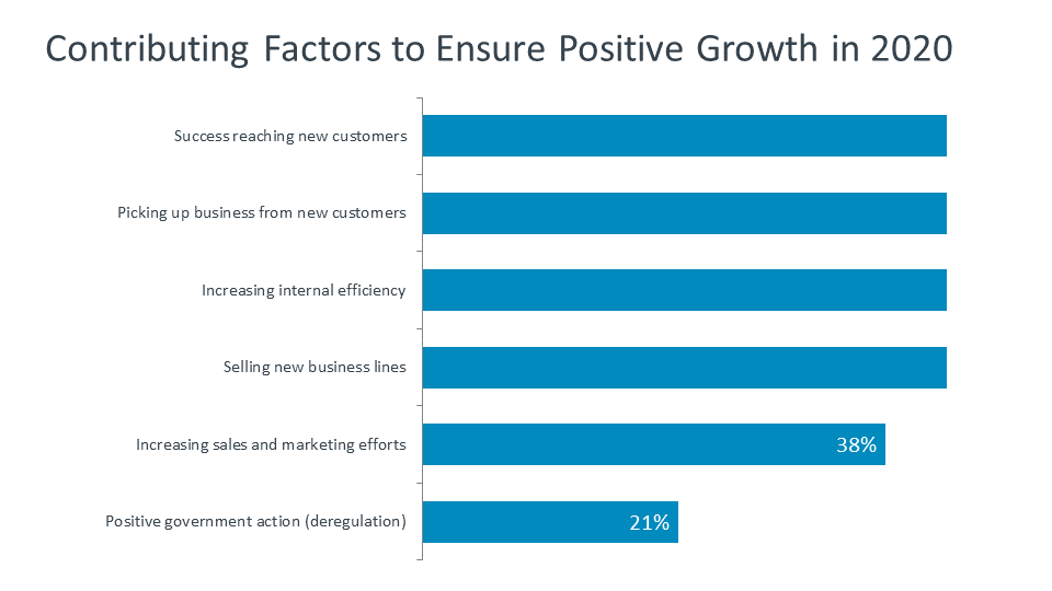 Contributing Factors to Ensure Positive Growth in 2020