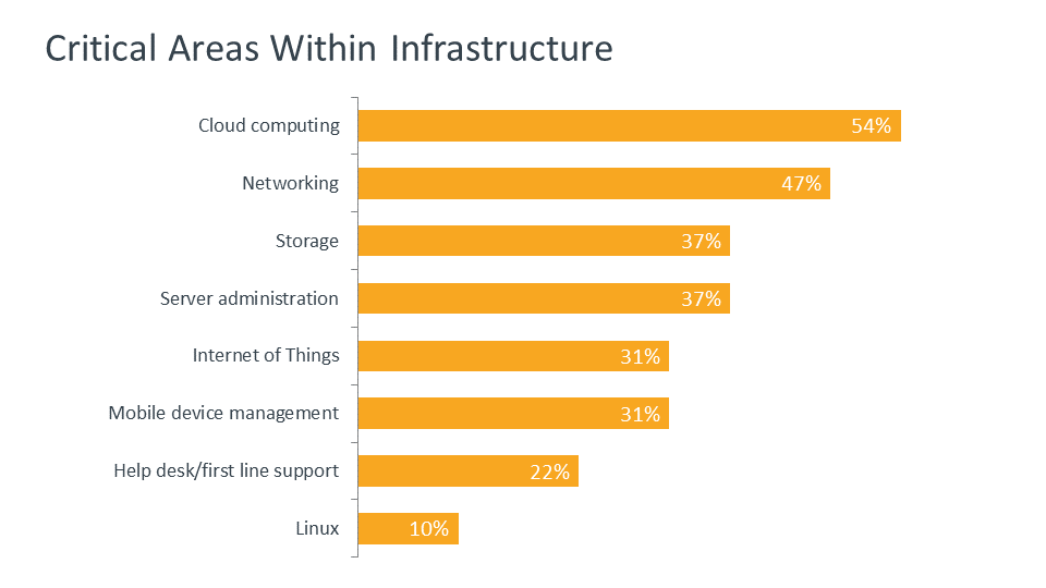 Critical Areas Within Infrastructure