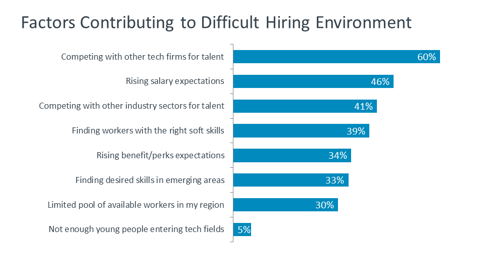Factors Contributing to Difficult Hiring Environment