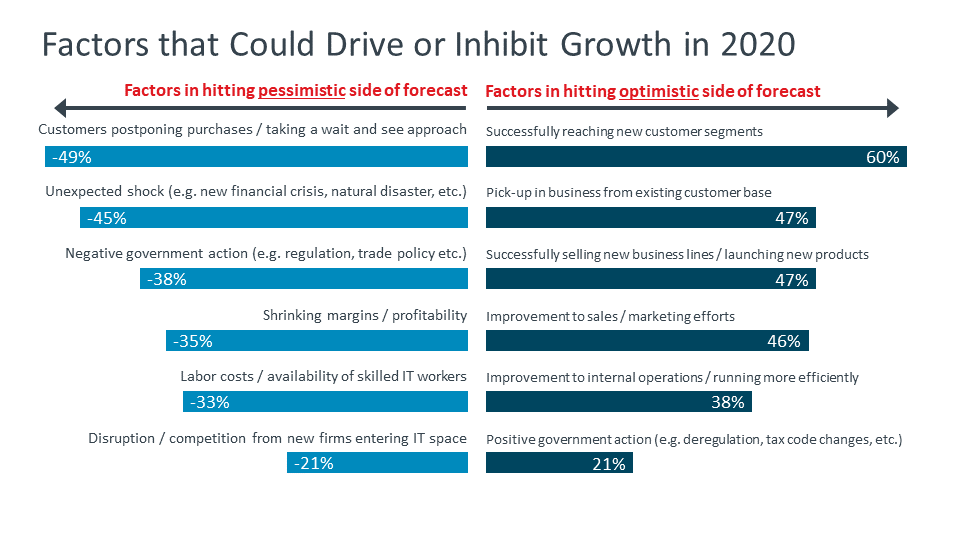 Factors that Could Drive or Inhibit Growth in 2020