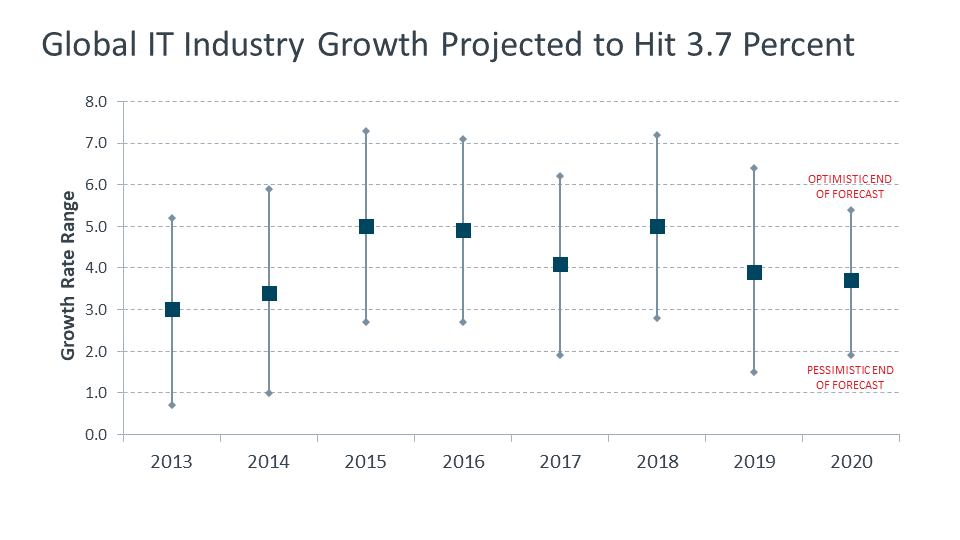 Global IT Industry Growth Projected to Hit 3.7 Percent