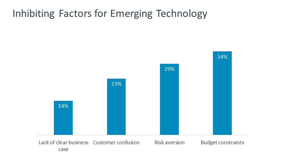 Inhibiting Factors for Emerging Technology