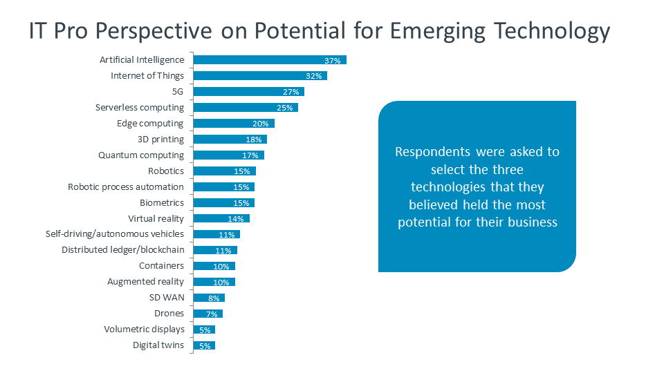 IT Pro Perspective on Potential for Emerging Technology