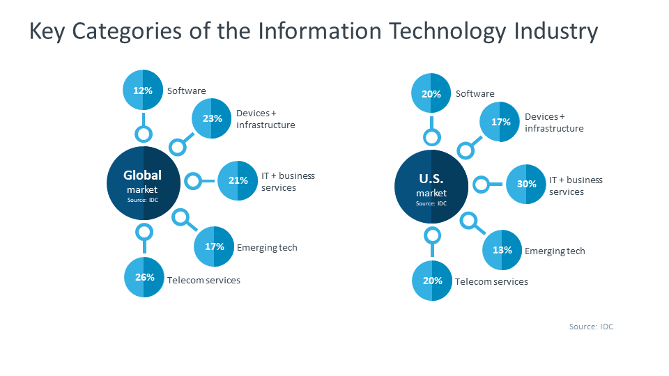 2020 IT (Information Technology) Industry Trends Analysis ...