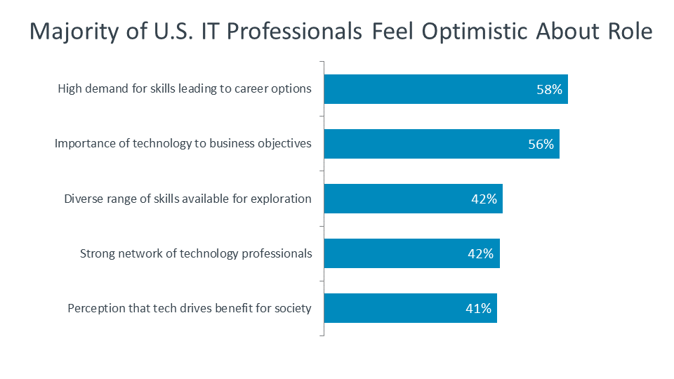 Majority of U.S. IT Professionals Feel Optimistic About Role