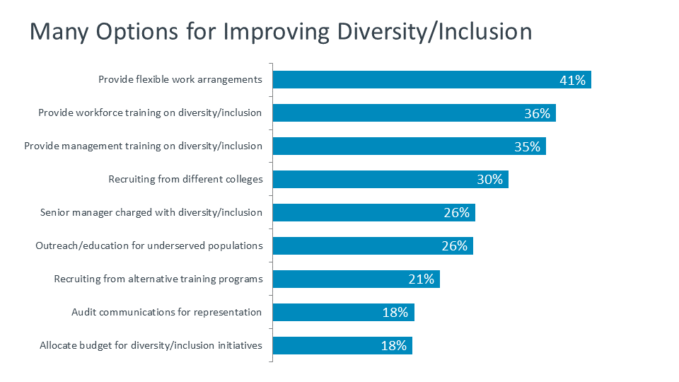 Many Options for Improving Diversity - Inclusion