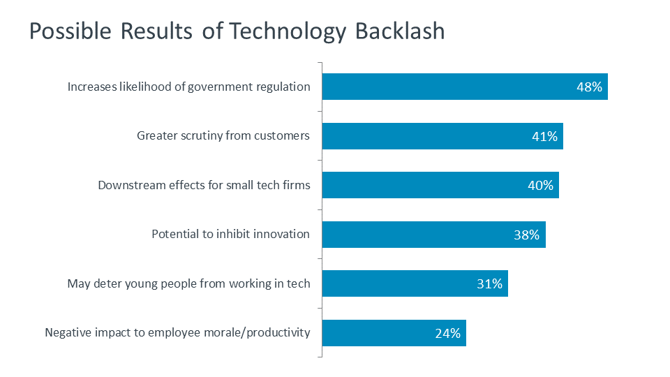 Possible Results of Technology Backlash
