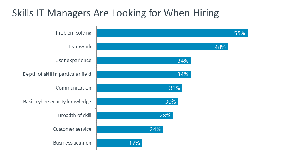 Skills IT Managers Are Looking for When Hiring