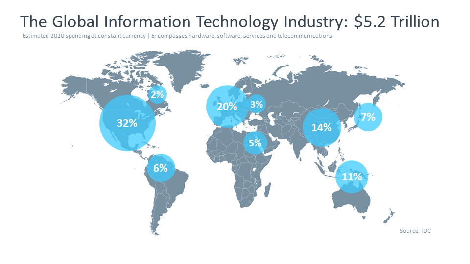 The Global Information Technology Industry 5.2 Trillion