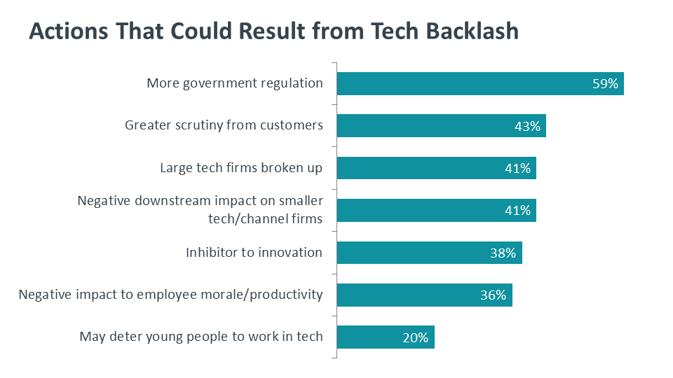 Actions That Could Result from Tech Backlash