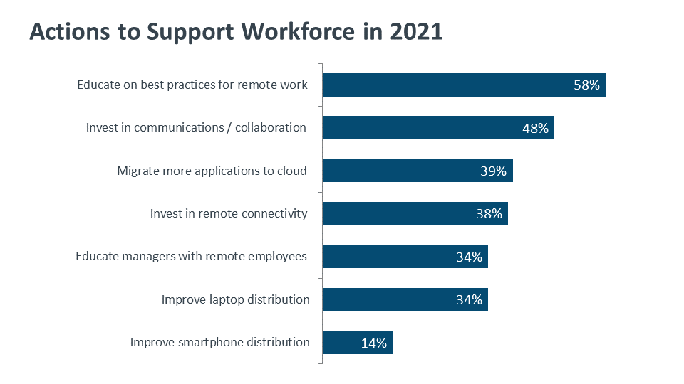Actions to Support Workforce in 2021