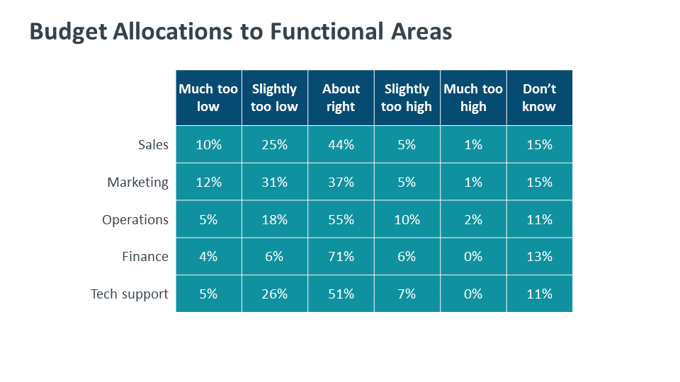 Budget Allocations to Functional Areas