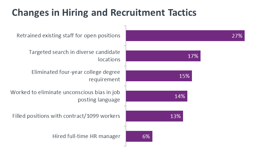 Changes in Hiring and Recruitment Tactics