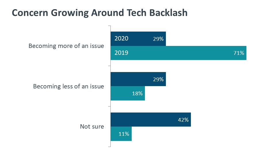 Concern Growing Around Tech Backlash