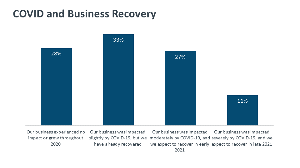 COVID and Business Recovery