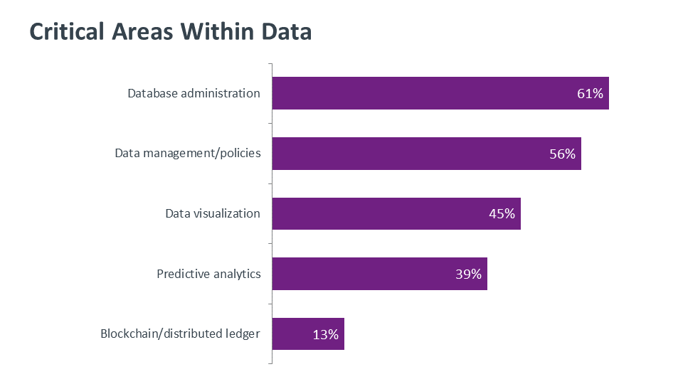 Critical Areas Within Data