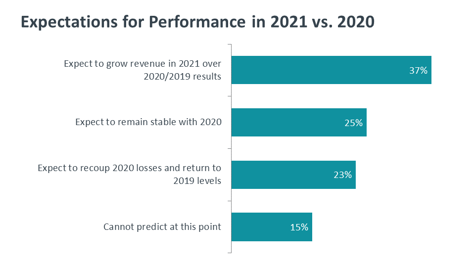 Expectations for Performance in 2021 vs. 2020